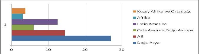 Grafik 1: Seçilmiş Büyük Pazarların Toplam İhracatlarının İçinde Katma Değer Oranları (2009) Kaynak: Dünya Bankası, World Development Index Database.